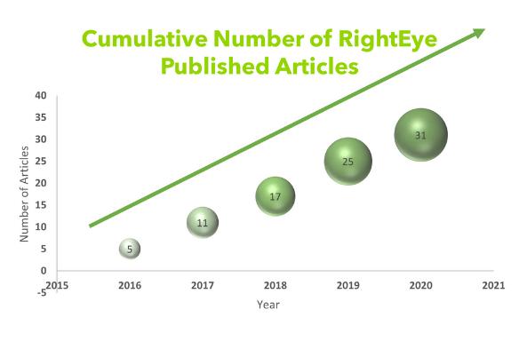 Eye Tracking Publications